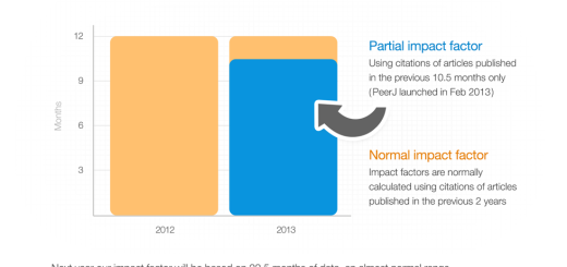 peerjs-partial-impact-factor-explained