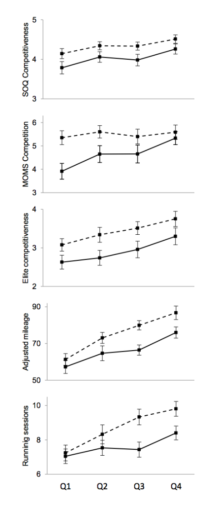 Sex differences in competitiveness and training volume as a function of 5000 m performance quartile